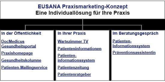 Das EUSANA Praxismarketing-Konzept